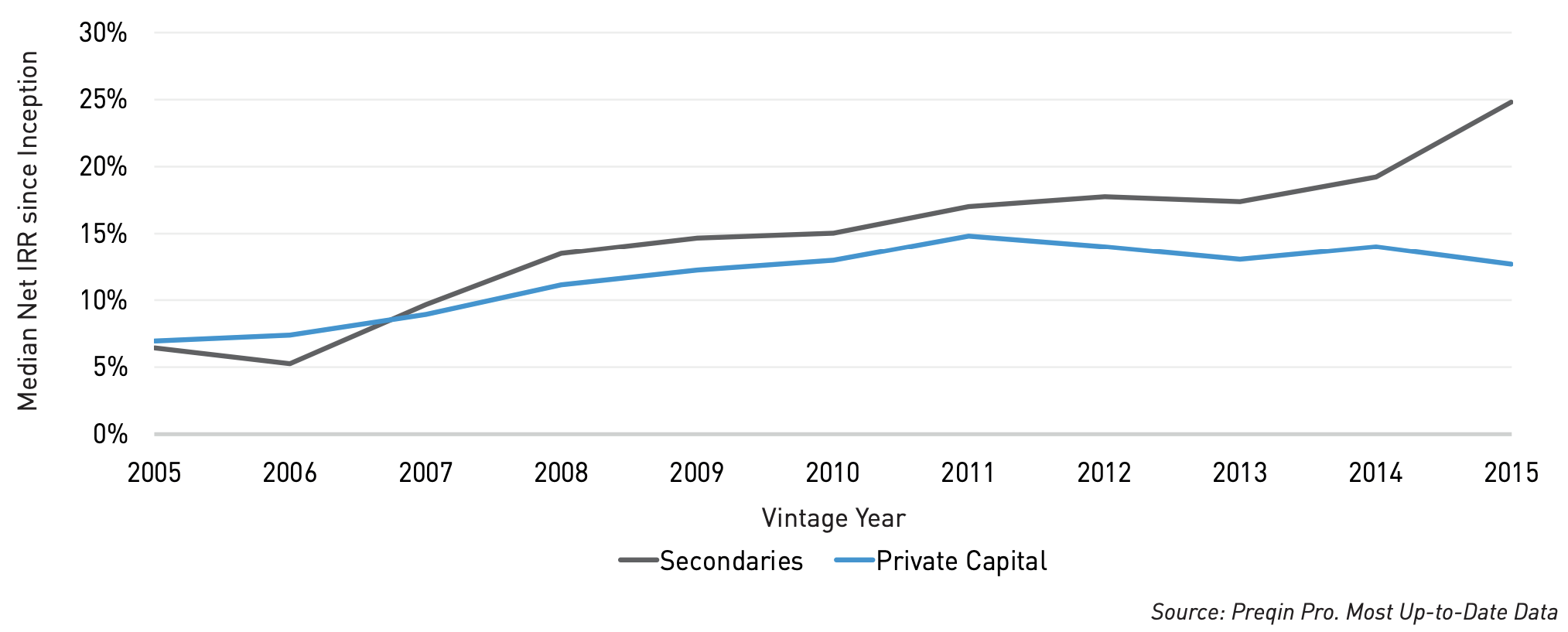 Preqin - Secondaries vs. Private Capital Funds: Median Net IRRs by Vintage Year
