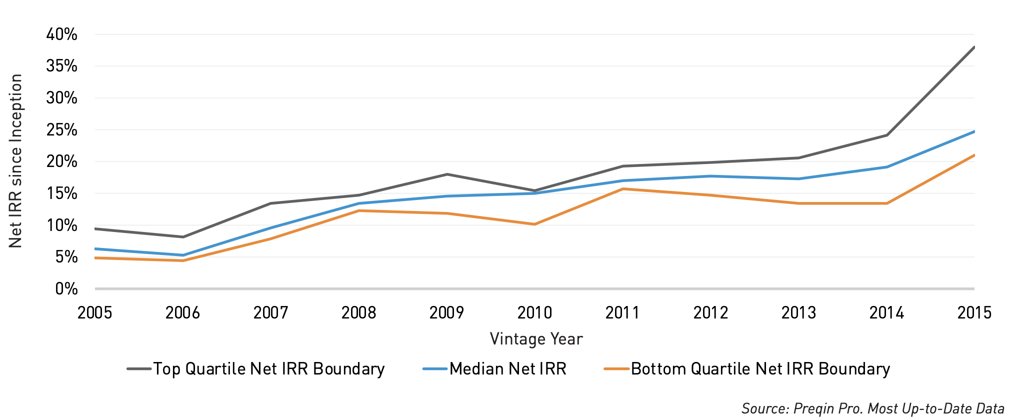 Preqin -  Secondaries Funds: Median Net IRRs and Quartile Boundaries by Vintage Year