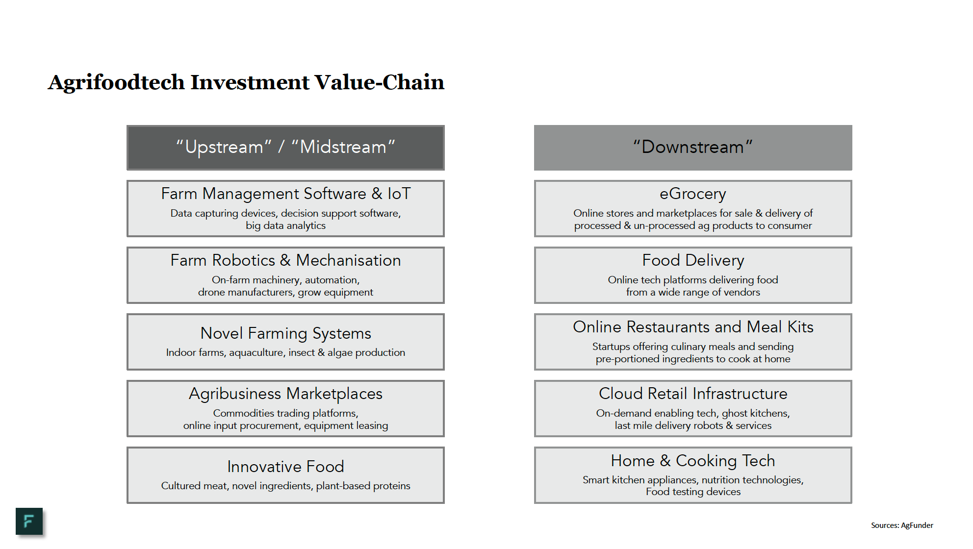 Agrifood Technology Investment Value Chain