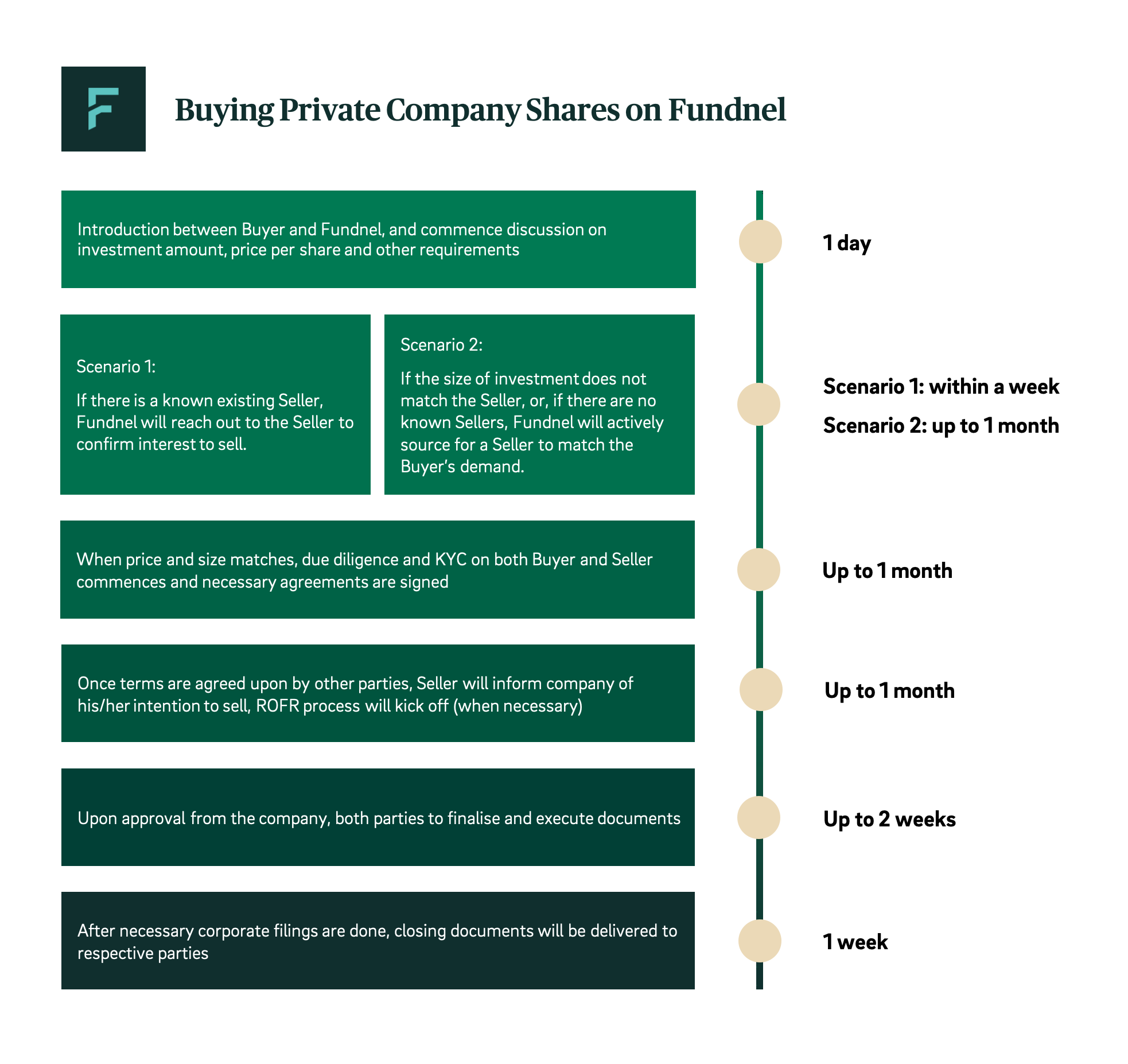 Buying private company shares on Fundnel